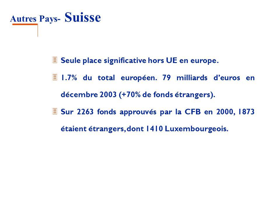 Autres Pays- Suisse 3 Seule place significative hors UE en europe. 3 1.7% du total européen. 79 milliards deuros en décembre 2003 (+70% de fonds étran