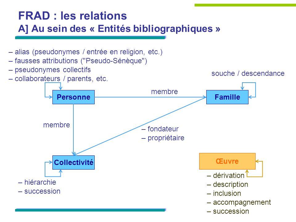 FRAD : les relations A] Au sein des « Entités bibliographiques » Œuvre Personne Collectivité Famille – alias (pseudonymes / entrée en religion, etc.)