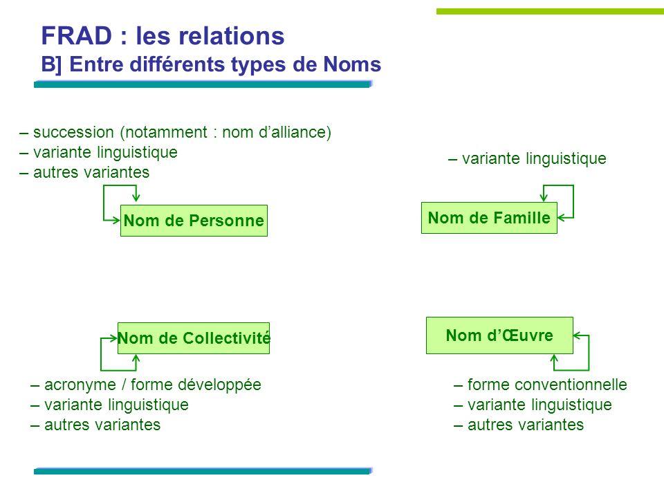 FRAD : les relations B] Entre différents types de Noms Nom dŒuvre Nom de Personne Nom de Collectivité Nom de Famille – succession (notamment : nom dal