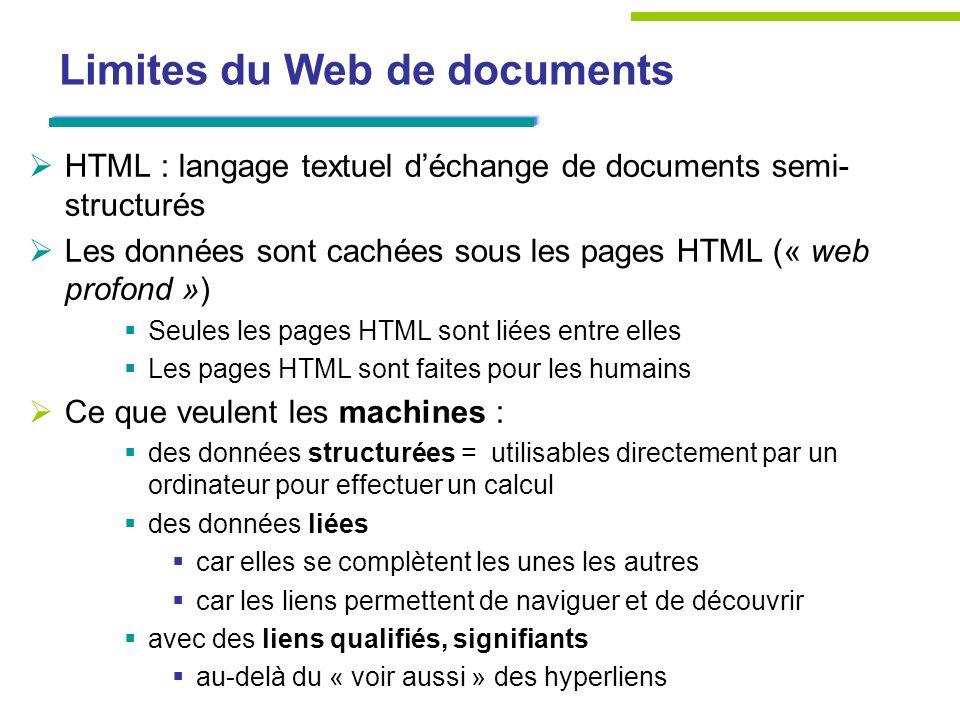 Limites du Web de documents HTML : langage textuel déchange de documents semi- structurés Les données sont cachées sous les pages HTML (« web profond