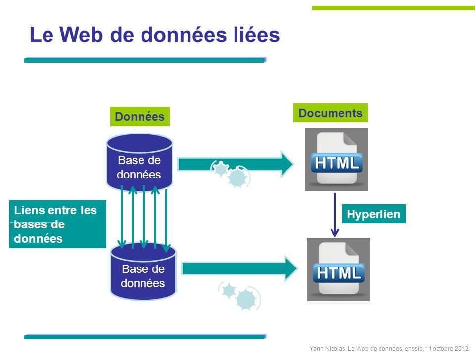 Le Web de données liées Base de données Données Documents Base de données Hyperlien Yann Nicolas, Le Web de données, enssib, 11 octobre 2012 Liens ent