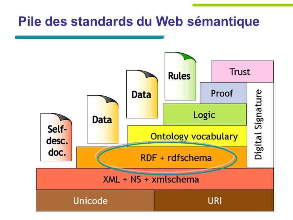 Pile des standards du Web sémantique