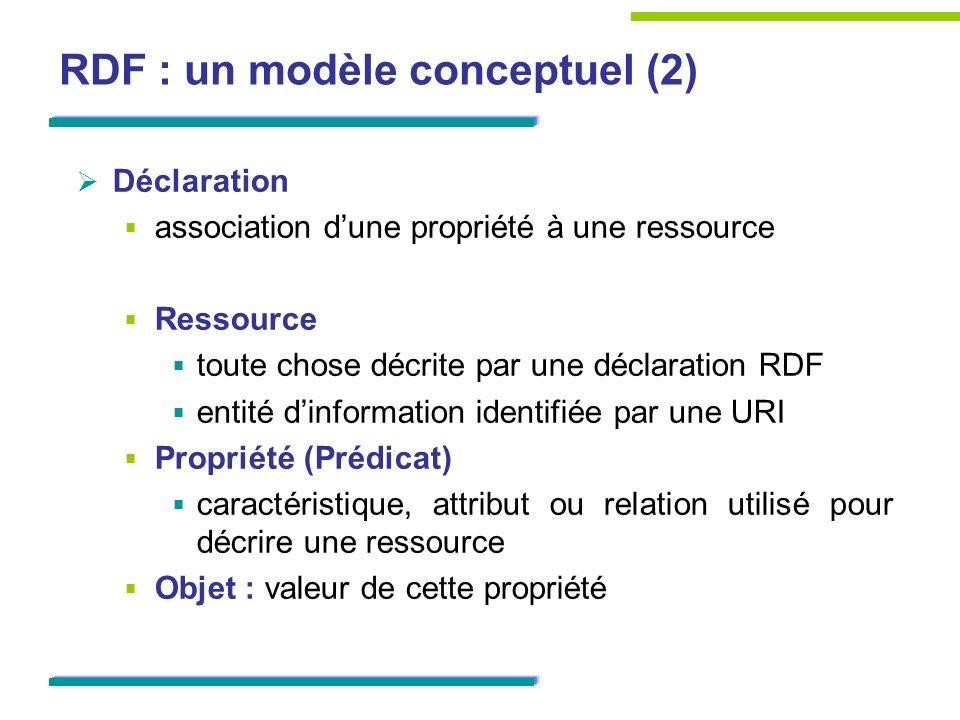 RDF : un modèle conceptuel (2) Déclaration association dune propriété à une ressource Ressource toute chose décrite par une déclaration RDF entité din