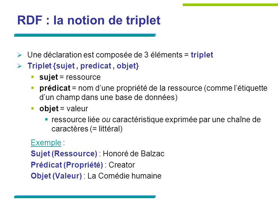 RDF : la notion de triplet Une déclaration est composée de 3 éléments = triplet Triplet {sujet, predicat, objet} sujet = ressource prédicat = nom dune