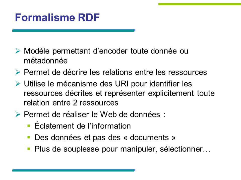 Formalisme RDF Modèle permettant dencoder toute donnée ou métadonnée Permet de décrire les relations entre les ressources Utilise le mécanisme des URI