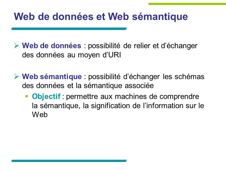 Web de données et Web sémantique Web de données : possibilité de relier et déchanger des données au moyen dURI Web sémantique : possibilité déchanger