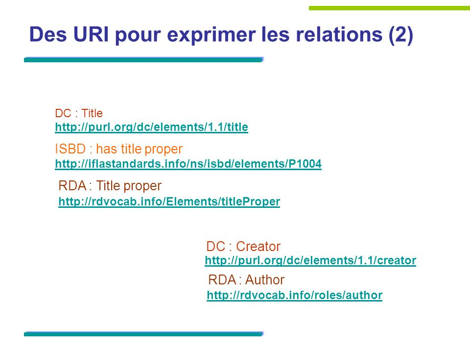 Des URI pour exprimer les relations (2) ISBD : has title proper DC : Creator DC : Title RDA : Author http://rdvocab.info/roles/author http://purl.org/dc/elements/1.1/title http://purl.org/dc/elements/1.1/creator http://iflastandards.info/ns/isbd/elements/P1004 RDA : Title proper http://rdvocab.info/Elements/titleProper