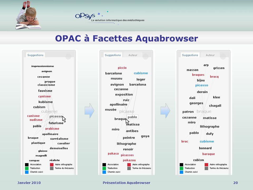 Janvier 2010Présentation Aquabrowser20 OPAC à Facettes Aquabrowser