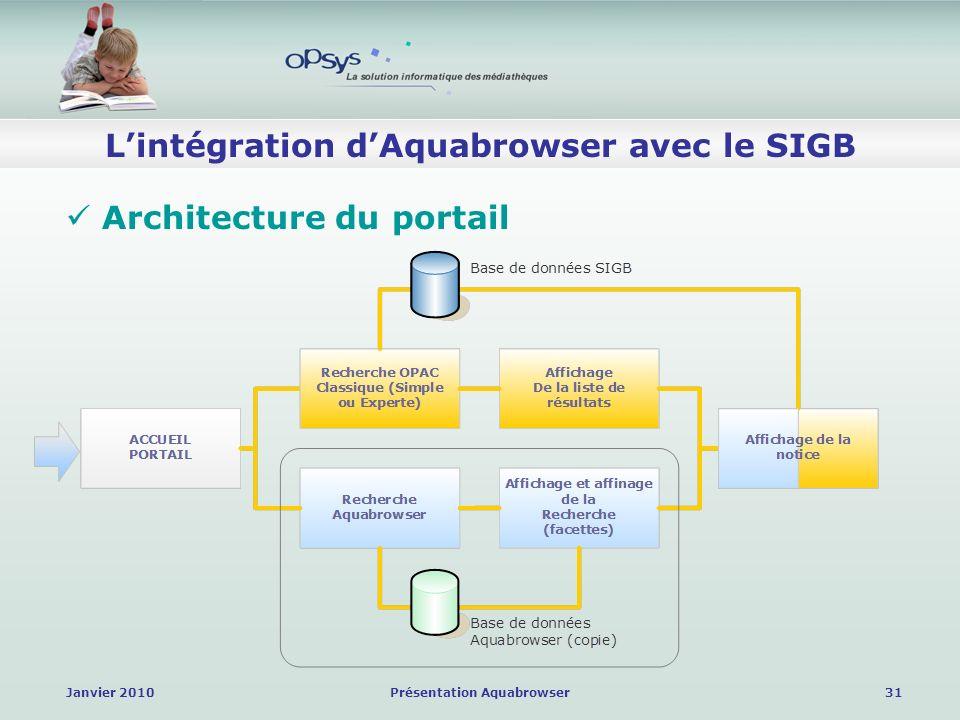 Janvier 2010Présentation Aquabrowser31 Lintégration dAquabrowser avec le SIGB Architecture du portail
