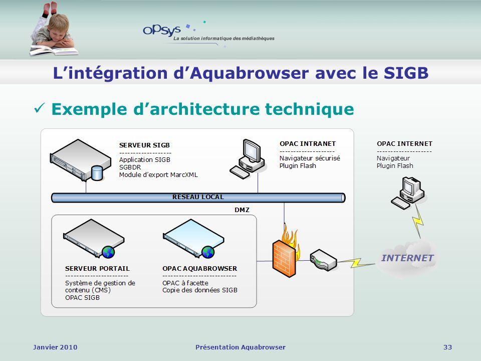 Janvier 2010Présentation Aquabrowser33 Lintégration dAquabrowser avec le SIGB Exemple darchitecture technique
