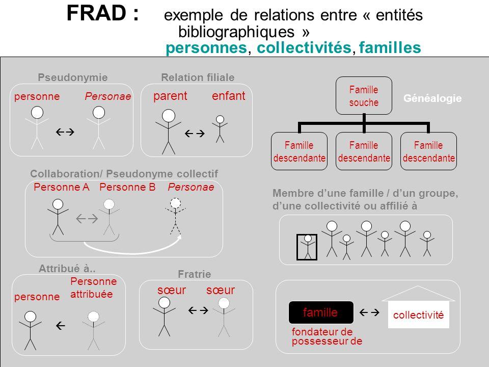 FRAD : exemple de relations entre « entités bibliographiques » personnes, collectivités, familles Famille souche Famille descendante Généalogie person