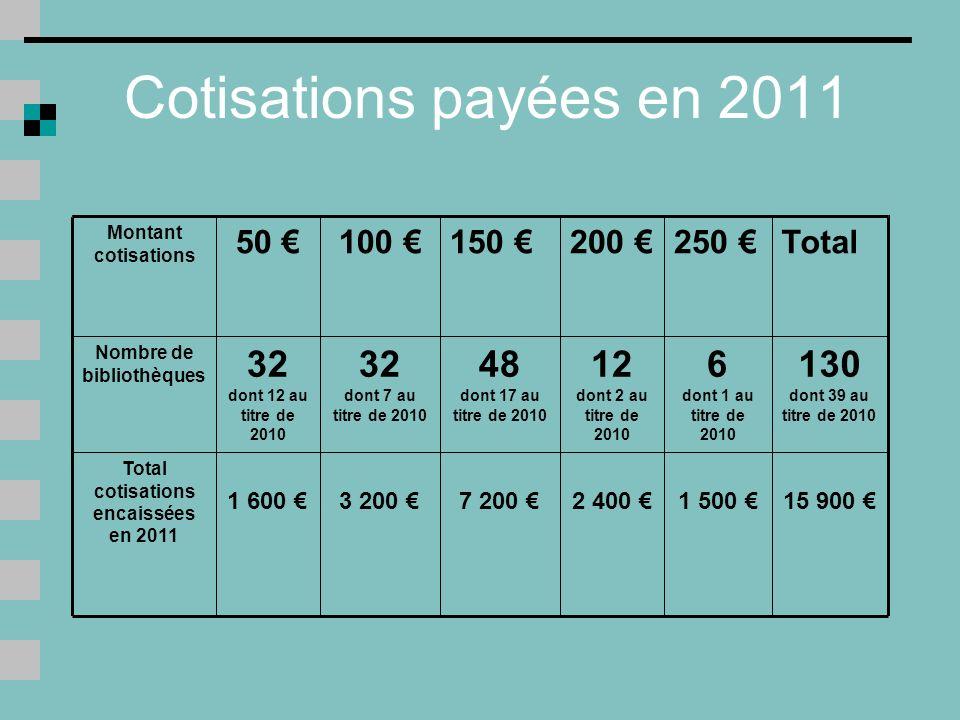 Cotisations payées en 2011 15 900 1 500 2 400 7 200 3 200 1 600 Total cotisations encaissées en 2011 130 dont 39 au titre de 2010 6 dont 1 au titre de 2010 12 dont 2 au titre de 2010 48 dont 17 au titre de 2010 32 dont 7 au titre de 2010 32 dont 12 au titre de 2010 Nombre de bibliothèques Total250 200 150 100 50 Montant cotisations