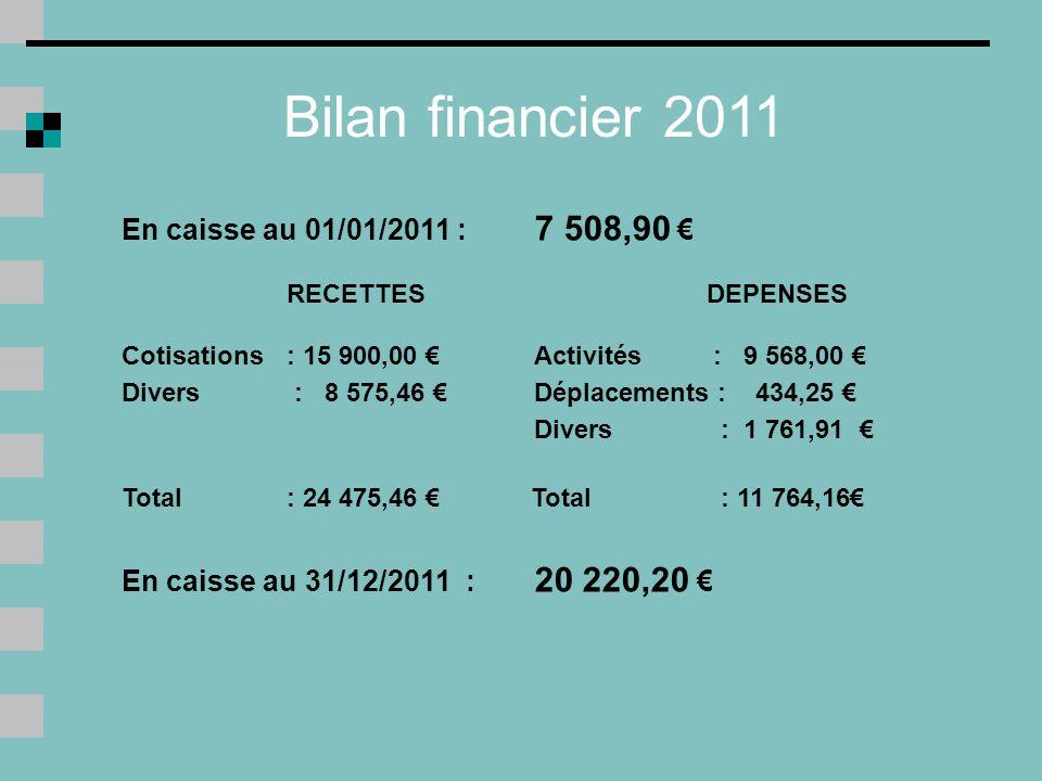 Bilan financier 2011 En caisse au 01/01/2011 : 7 508,90 RECETTES DEPENSES Cotisations : 15 900,00 Activités : 9 568,00 Divers : 8 575,46 Déplacements : 434,25 Divers : 1 761,91 Total : 24 475,46 Total : 11 764,16 En caisse au 31/12/2011 : 20 220,20