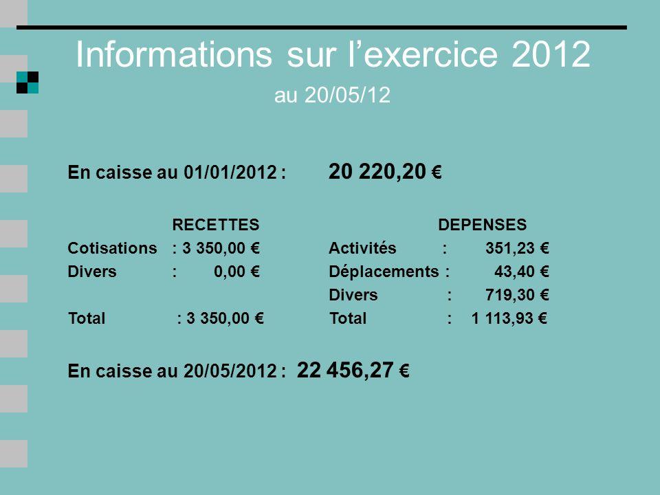 Adhérents à jour de leur cotisation 2011 (au 20/05/12) Montant cotisations 50 100 150 200 250 Total Nombre de bibliothèques 243239156116 Total cotisations 2011 encaissées en 2011 et 2012 1 200 3 200 5 850 3 000 1 500 14 750