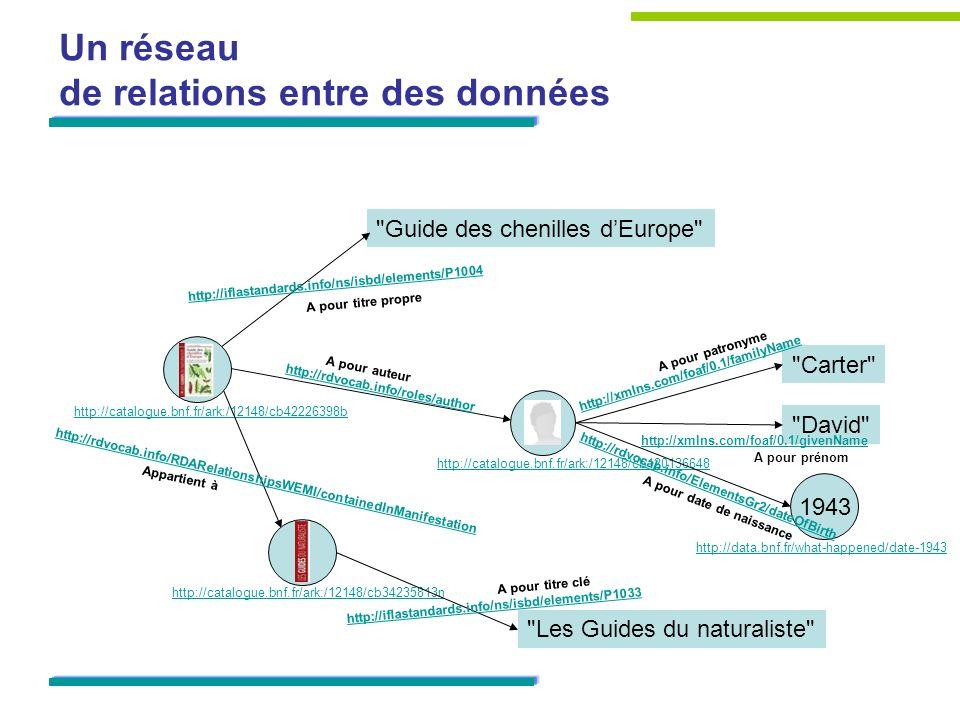 Un réseau de relations entre des données http://catalogue.bnf.fr/ark:/12148/cb42226398b