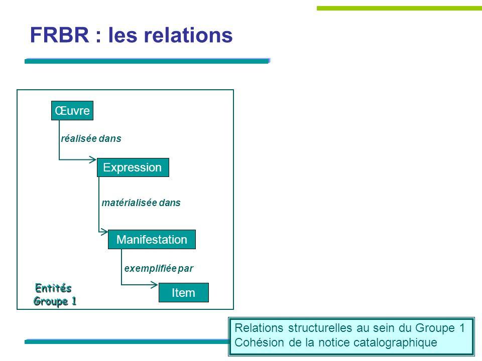 Œuvre Expression Manifestation Item réalisée dans matérialisée dans exemplifiée par Entités Groupe 1 FRBR : les relations Relations structurelles au s