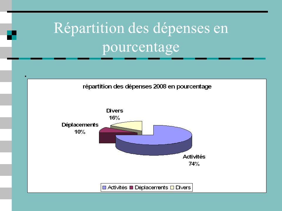 Recettes 2008