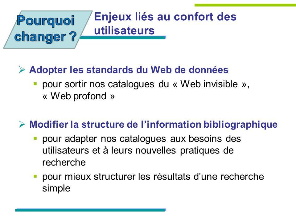 Enjeux liés au confort des utilisateurs Adopter les standards du Web de données pour sortir nos catalogues du « Web invisible », « Web profond » Modif