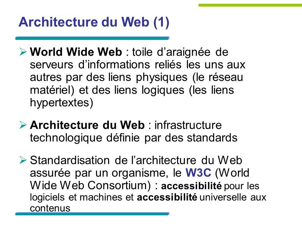 Architecture du Web (1) World Wide Web : toile daraignée de serveurs dinformations reliés les uns aux autres par des liens physiques (le réseau matéri