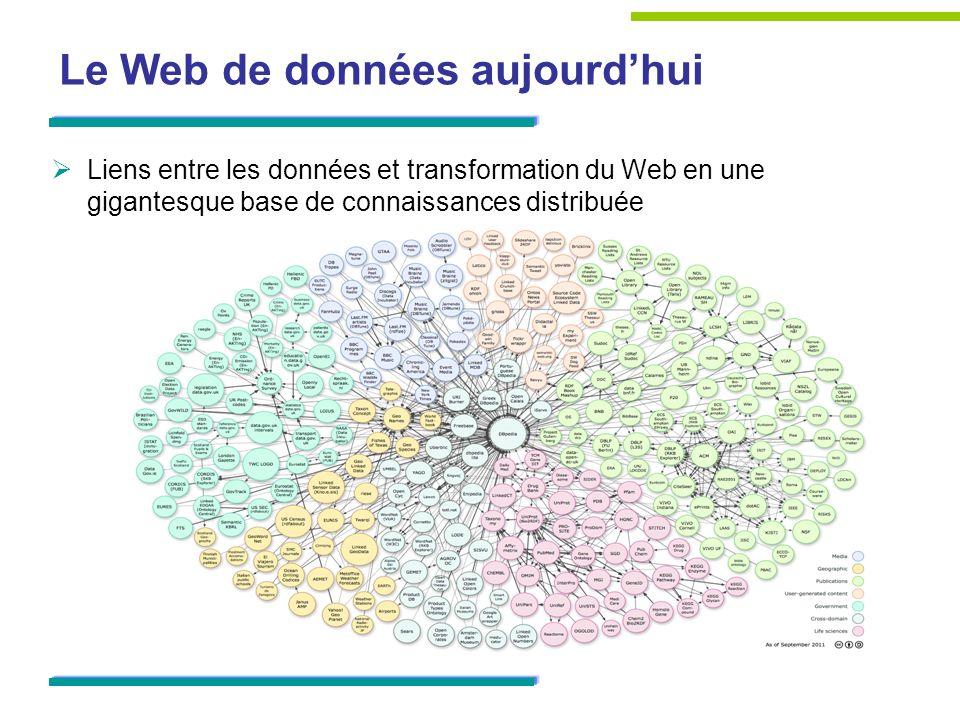 Le Web de données aujourdhui Liens entre les données et transformation du Web en une gigantesque base de connaissances distribuée