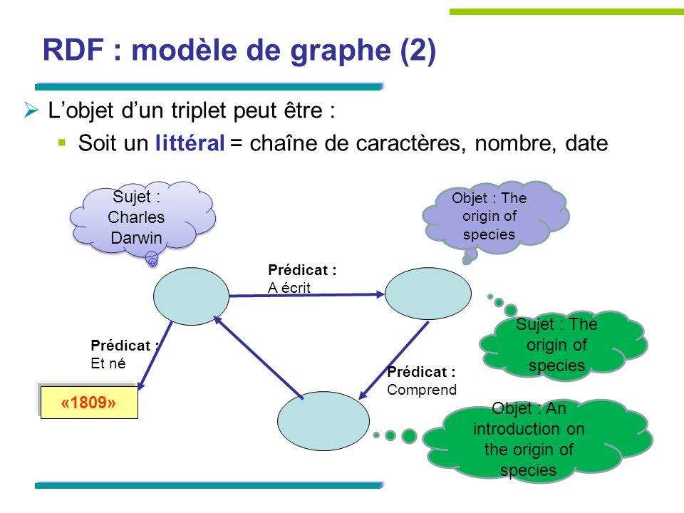 RDF : modèle de graphe (2) Lobjet dun triplet peut être : Soit un littéral = chaîne de caractères, nombre, date Prédicat : A écrit Prédicat : Comprend