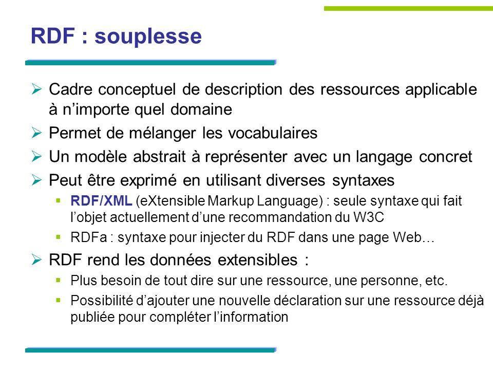 RDF : souplesse Cadre conceptuel de description des ressources applicable à nimporte quel domaine Permet de mélanger les vocabulaires Un modèle abstra