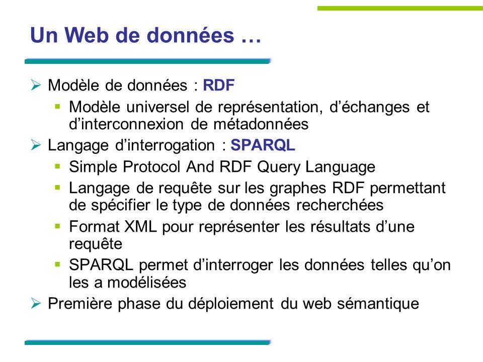 Un Web de données … Modèle de données : RDF Modèle universel de représentation, déchanges et dinterconnexion de métadonnées Langage dinterrogation : S