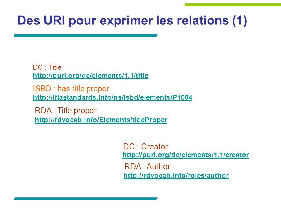 Des URI pour exprimer les relations (1) ISBD : has title proper DC : Creator DC : Title RDA : Author http://rdvocab.info/roles/author http://purl.org/