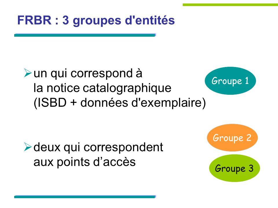 FRBR : 3 groupes d'entités un qui correspond à la notice catalographique (ISBD + données d'exemplaire) deux qui correspondent aux points daccès Groupe