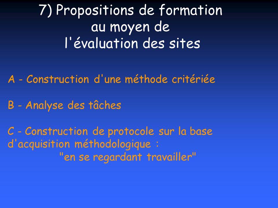 A - Construction d'une méthode critériée B - Analyse des tâches C - Construction de protocole sur la base d'acquisition méthodologique :