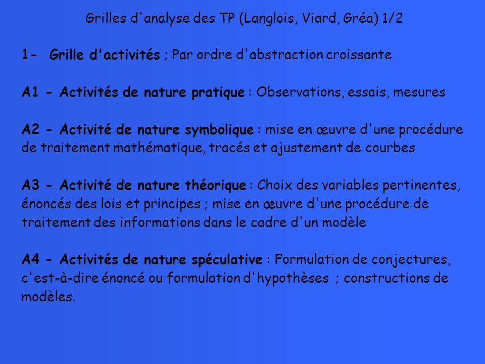 1- Grille d'activités ; Par ordre d'abstraction croissante A1 - Activités de nature pratique : Observations, essais, mesures A2 - Activité de nature s
