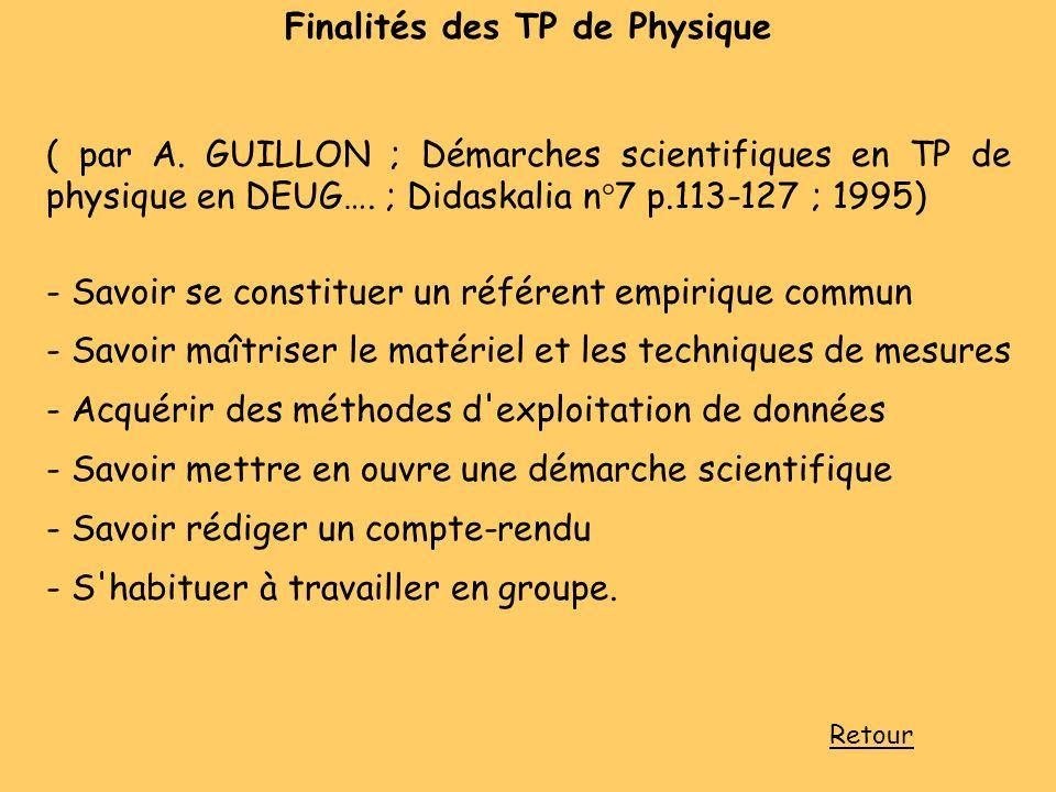 Finalités des TP de Physique ( par A. GUILLON ; Démarches scientifiques en TP de physique en DEUG…. ; Didaskalia n°7 p.113-127 ; 1995) - Savoir se con