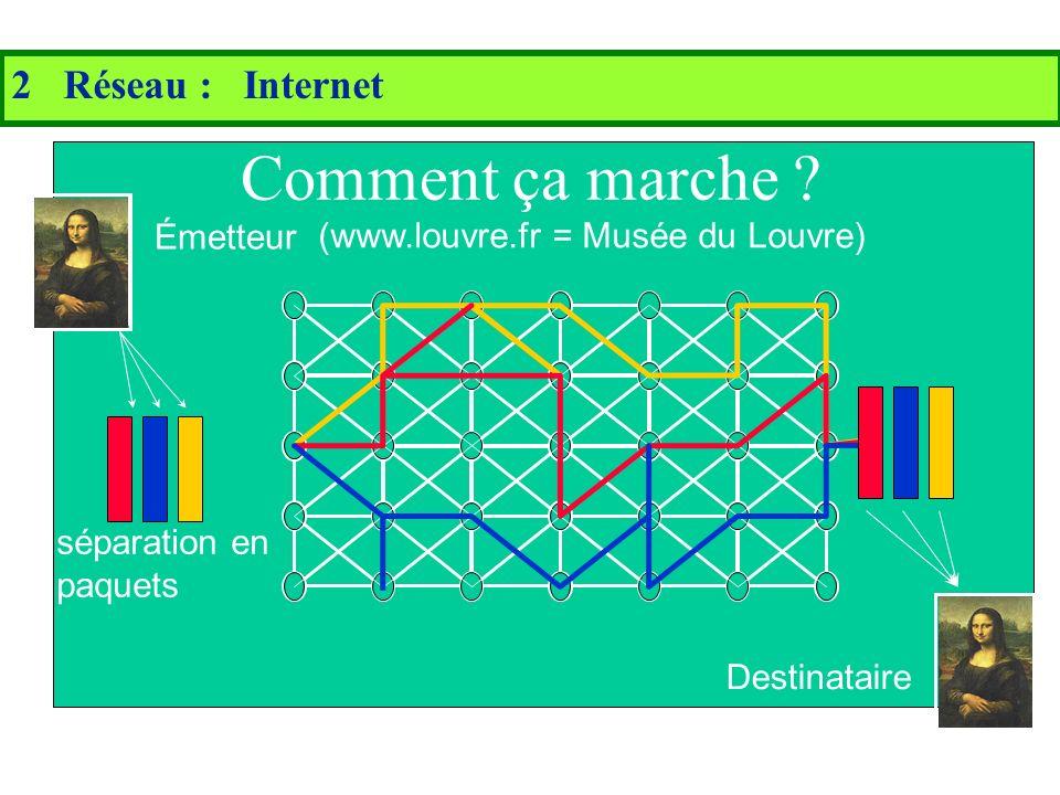 2 Réseau : Internet Les Ressources informatiques pour apprendre Un ensemble de réseaux reliés entre eux...