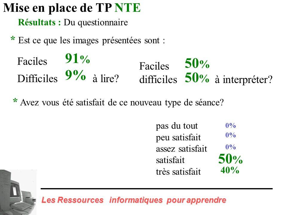 Résultats : Un questionnaire a été distribué à 45 étudiants (fin 1995) Mise en place de TP NTE pour connaître leur opinion sur cette nouvelle approche pédagogique de l enseignement de l embryologie.