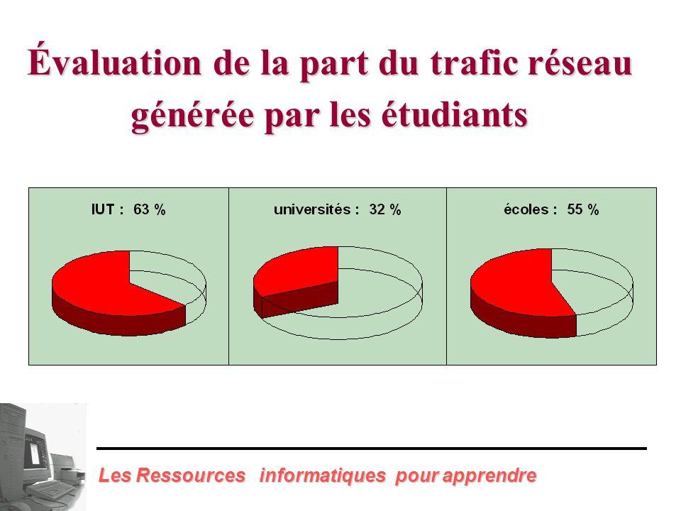 Proportion des étudiants inscrits ayant un accès effectif au réseau Renater Les Ressources informatiques pour apprendre