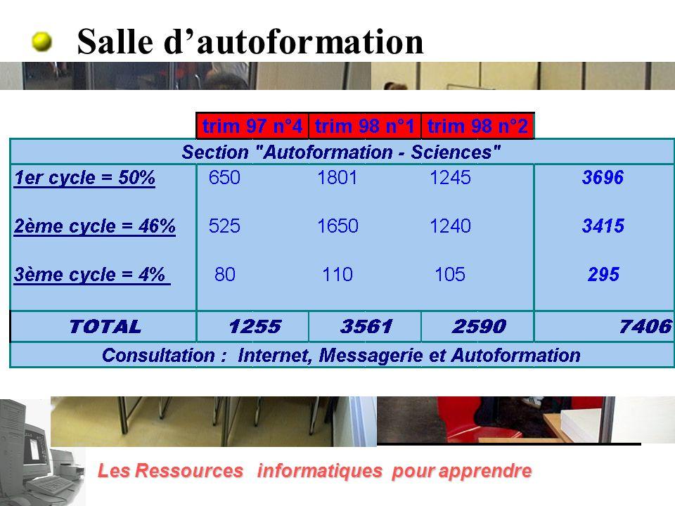 Les ressources sur le campus Salle d autoformationSalle NTD En pratique : Salle bureautique