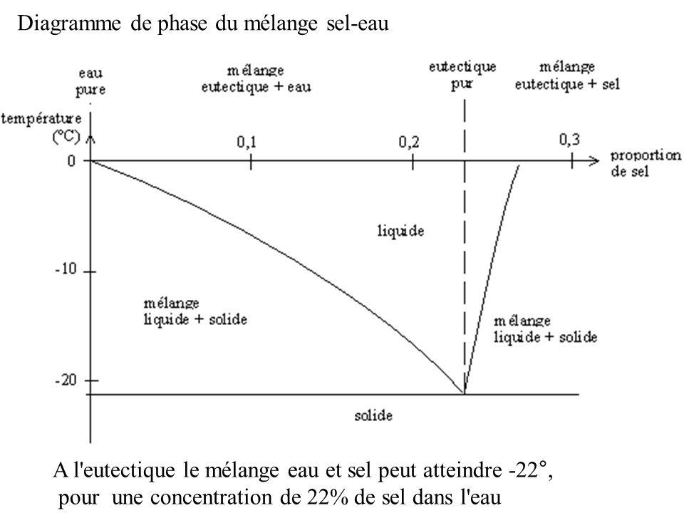 Diagramme de phase du mélange sel-eau A l'eutectique le mélange eau et sel peut atteindre -22°, pour une concentration de 22% de sel dans l'eau
