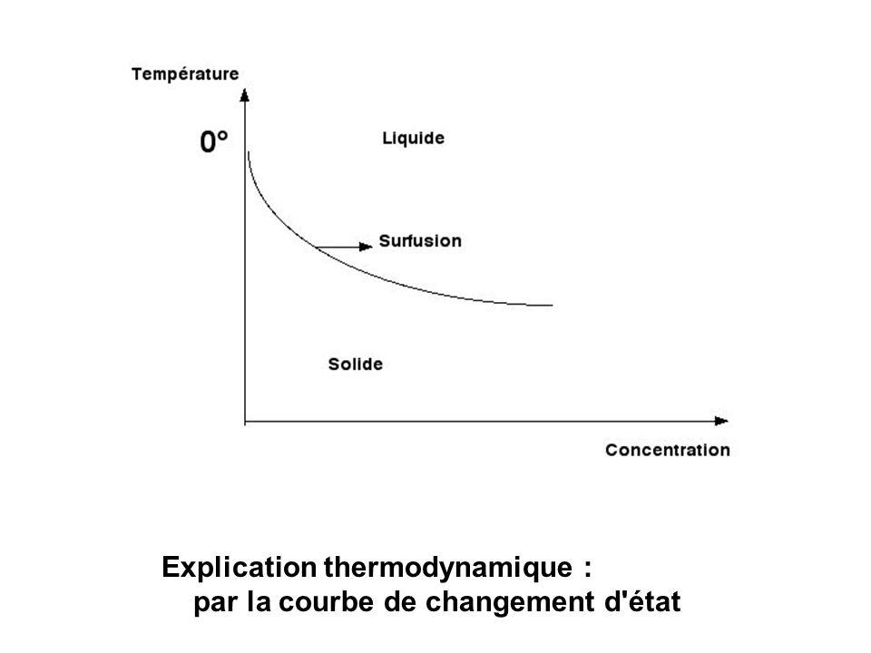 Explication thermodynamique : par la courbe de changement d'état