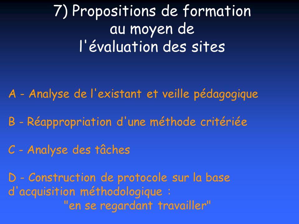 A - Analyse de l'existant et veille pédagogique B - Réappropriation d'une méthode critériée C - Analyse des tâches D - Construction de protocole sur l
