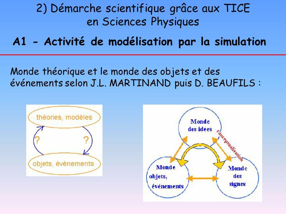 2) Démarche scientifique grâce aux TICE en Sciences Physiques A1 - Activité de modélisation par la simulation Monde théorique et le monde des objets e