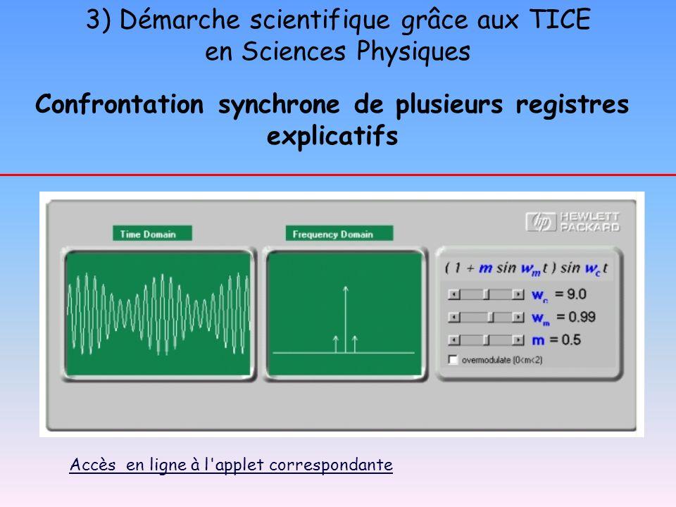 3) Démarche scientifique grâce aux TICE en Sciences Physiques Confrontation synchrone de plusieurs registres explicatifs Accès en ligne à l'applet cor