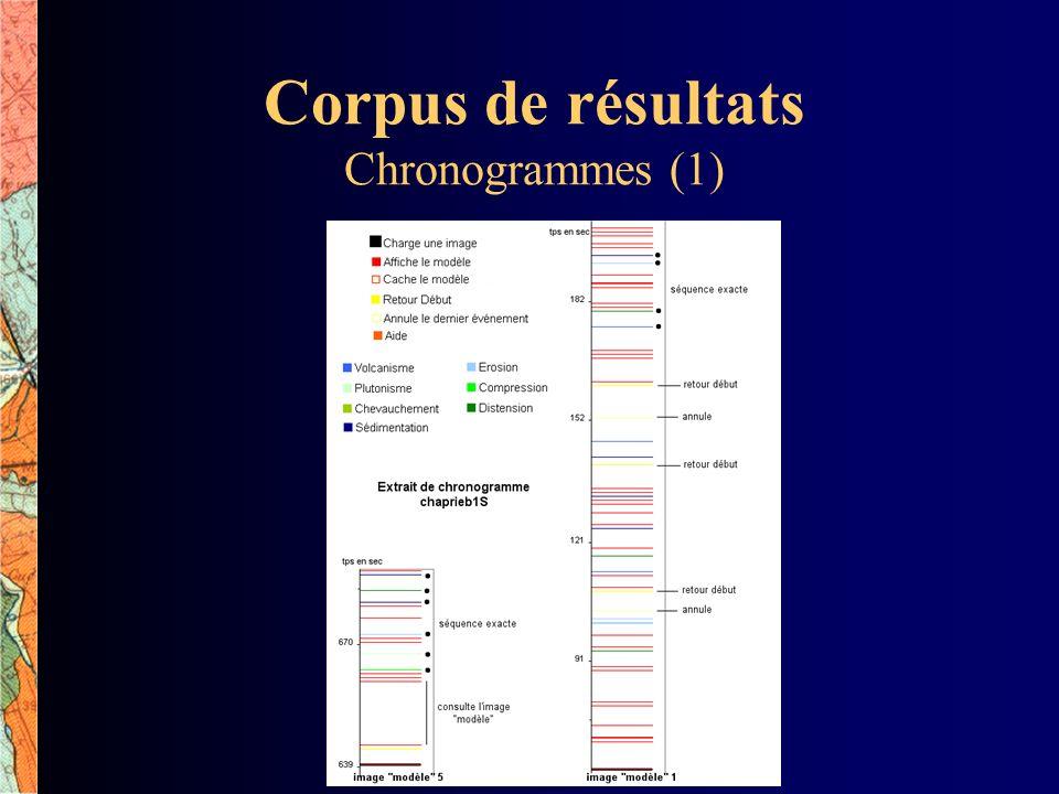 Corpus de résultats Chronogrammes (1)