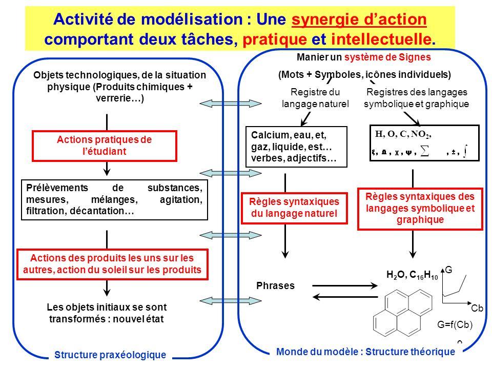 9 Activité de modélisation : Une synergie daction comportant deux tâches, pratique et intellectuelle.