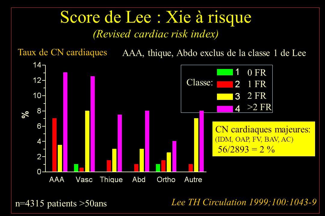 Score de Lee : Xie à risque (Revised cardiac risk index) Lee TH Circulation 1999;100:1043-9 n=4315 patients >50ans AAA, thique, Abdo exclus de la clas