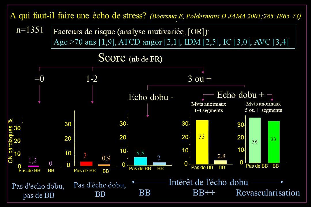 A qui faut-il faire une écho de stress? (Boersma E, Poldermans D JAMA 2001;285:1865-73) A A n=1351 Facteurs de risque (analyse mutivariée, [OR]): Age