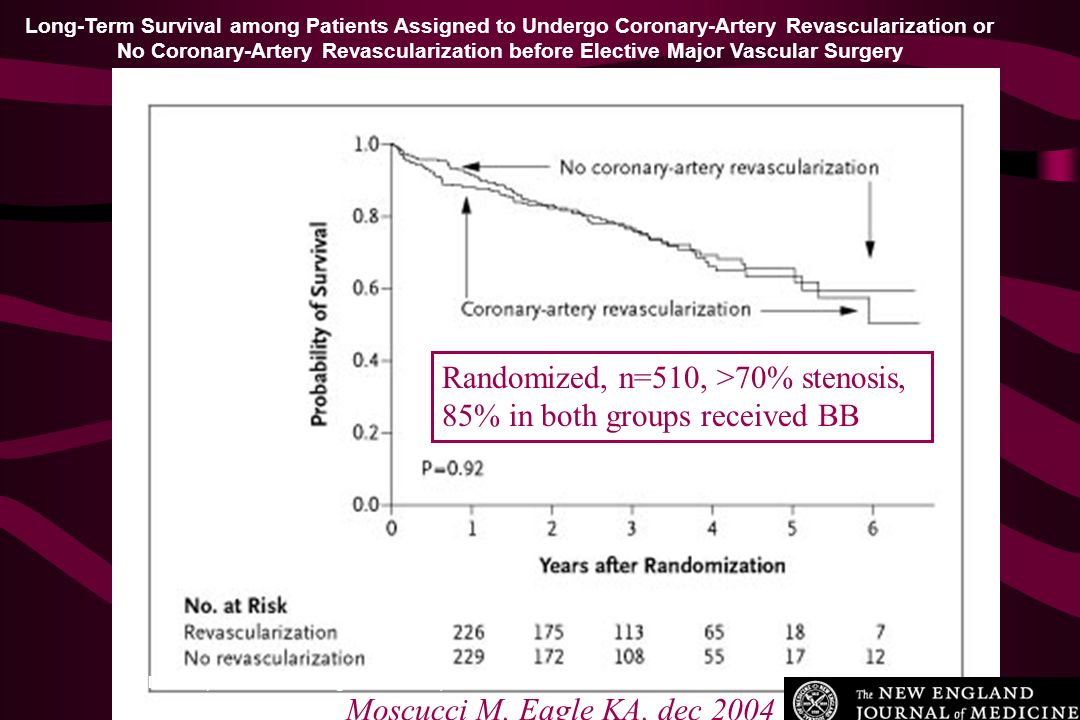 McFalls, E. O. et al. N Engl J Med 2004;351:2795-2804 Long-Term Survival among Patients Assigned to Undergo Coronary-Artery Revascularization or No Co