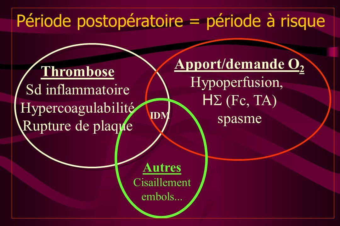 Période postopératoire = période à risque Thrombose Sd inflammatoire Hypercoagulabilité Rupture de plaque Apport/demande O 2 Hypoperfusion, H (Fc, TA)