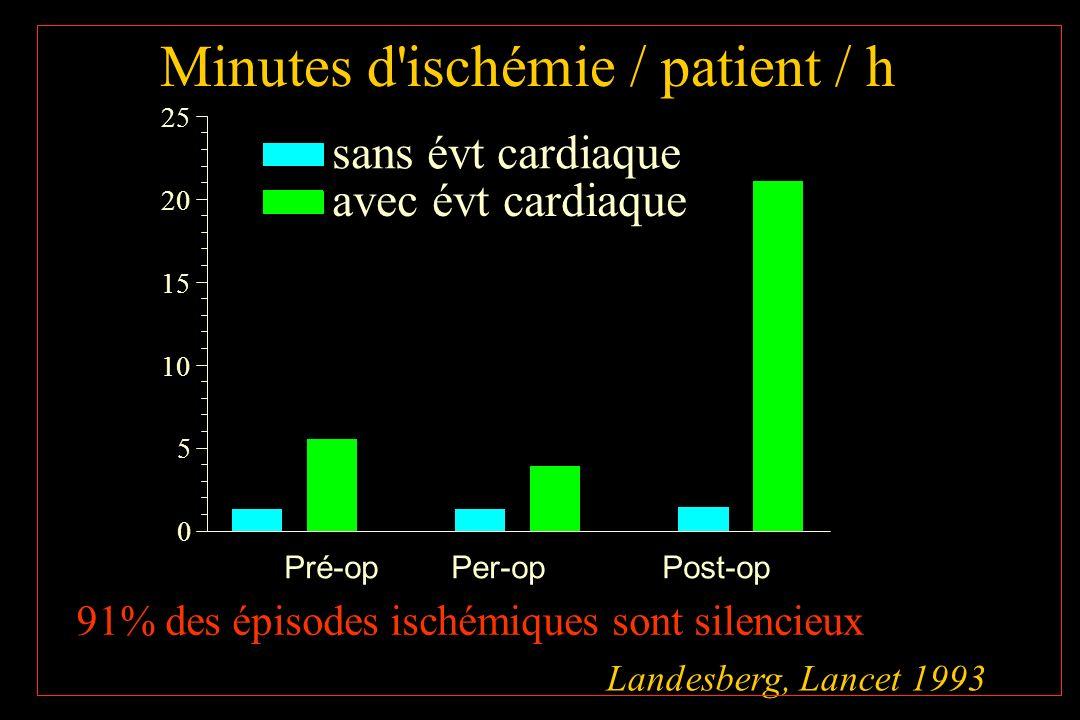 Minutes d'ischémie / patient / h Landesberg, Lancet 1993 Pré-op Per-op Post-op 0 5 10 15 20 25 sans évt cardiaque avec évt cardiaque 91% des épisodes