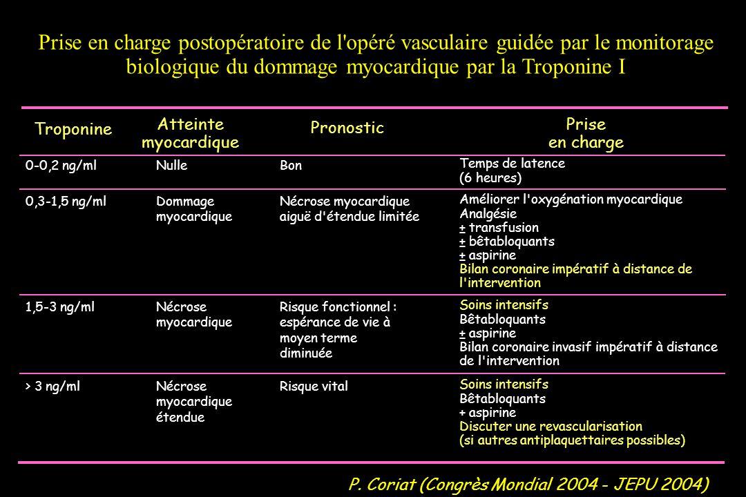 Prise en charge postopératoire de l'opéré vasculaire guidée par le monitorage biologique du dommage myocardique par la Troponine I Troponine Atteinte
