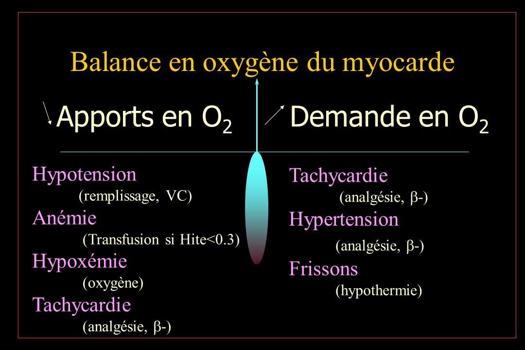 Balance en oxygène du myocarde Apports en O 2 Demande en O 2 Hypotension (remplissage, VC) Anémie (Transfusion si Hite<0.3) Hypoxémie (oxygène) Tachyc